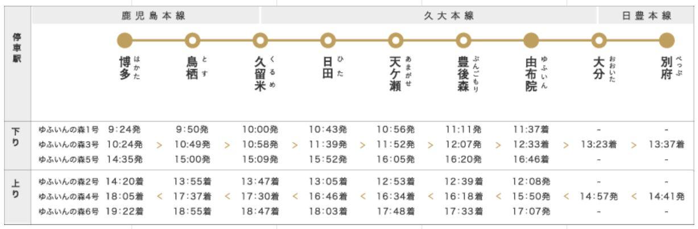 停車駅と運航時刻(JR九州HPより)